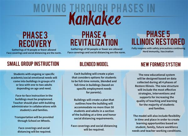 Moving Through Phases in Kankakee